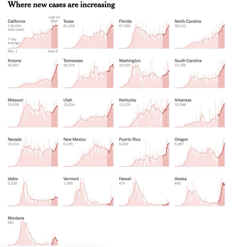 Evolución de Epidemia COVID19 en EEUU. Fecha Junio-2020